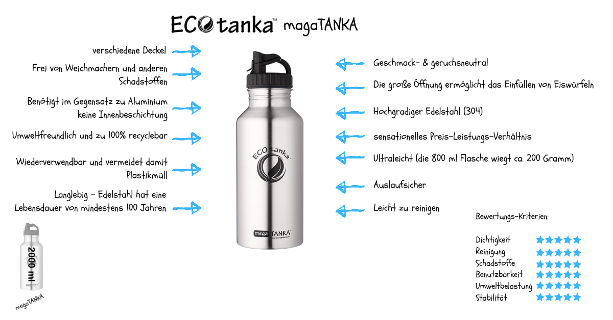 Infografik-ECOtanka-megatanka