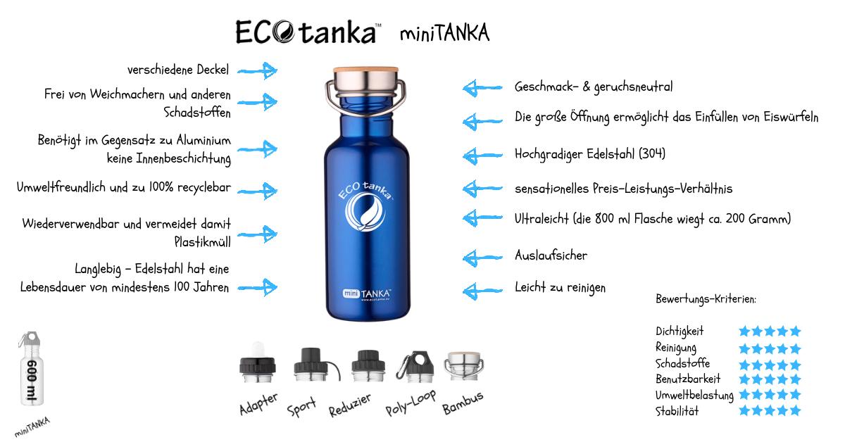Infografik-ECOtanka-miniTanka-blue
