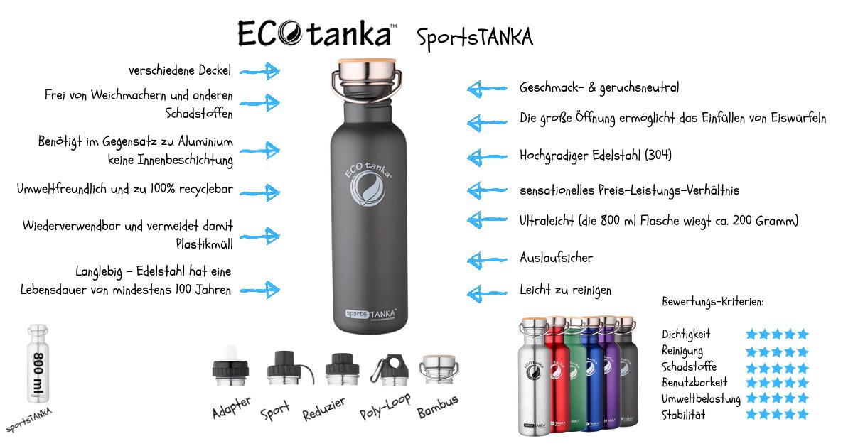 Kopie-von-Infografik-ECOtanka-SportsTANKA-blu