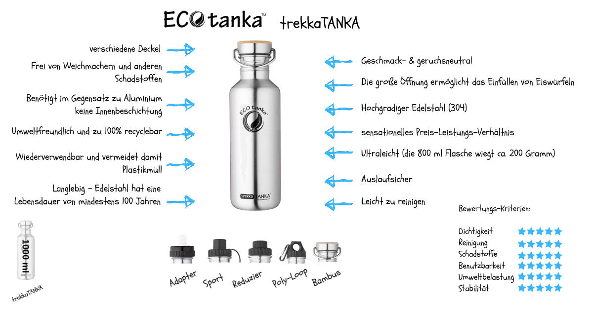 Infografik-ECOtanka-trekkaTANKA