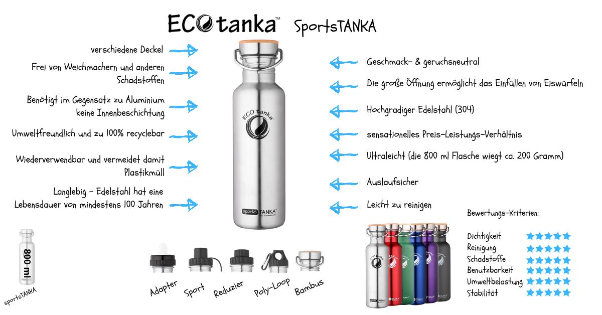 Infografik-ECOtanka-SportsTANKA-Edelstahl